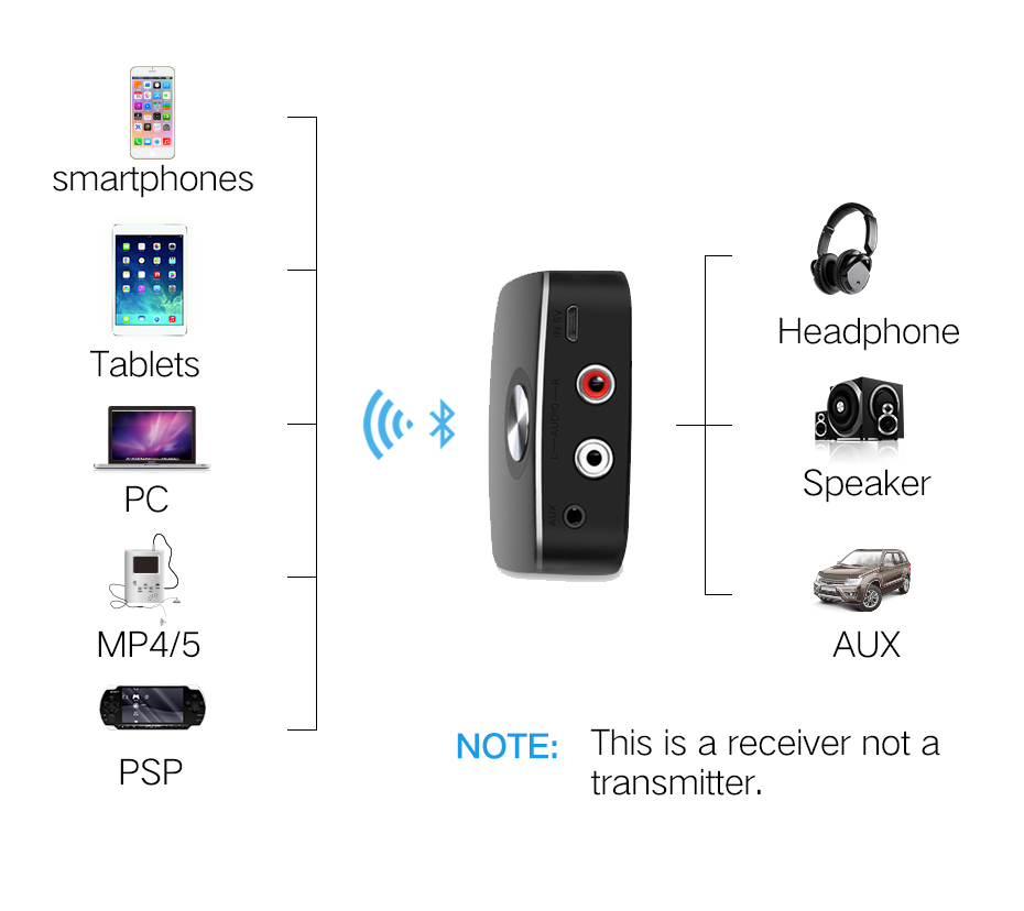 bluetooth car receiver