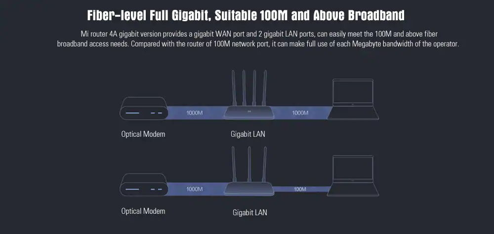 global xiaomi mi 4a router 16mb/128mb