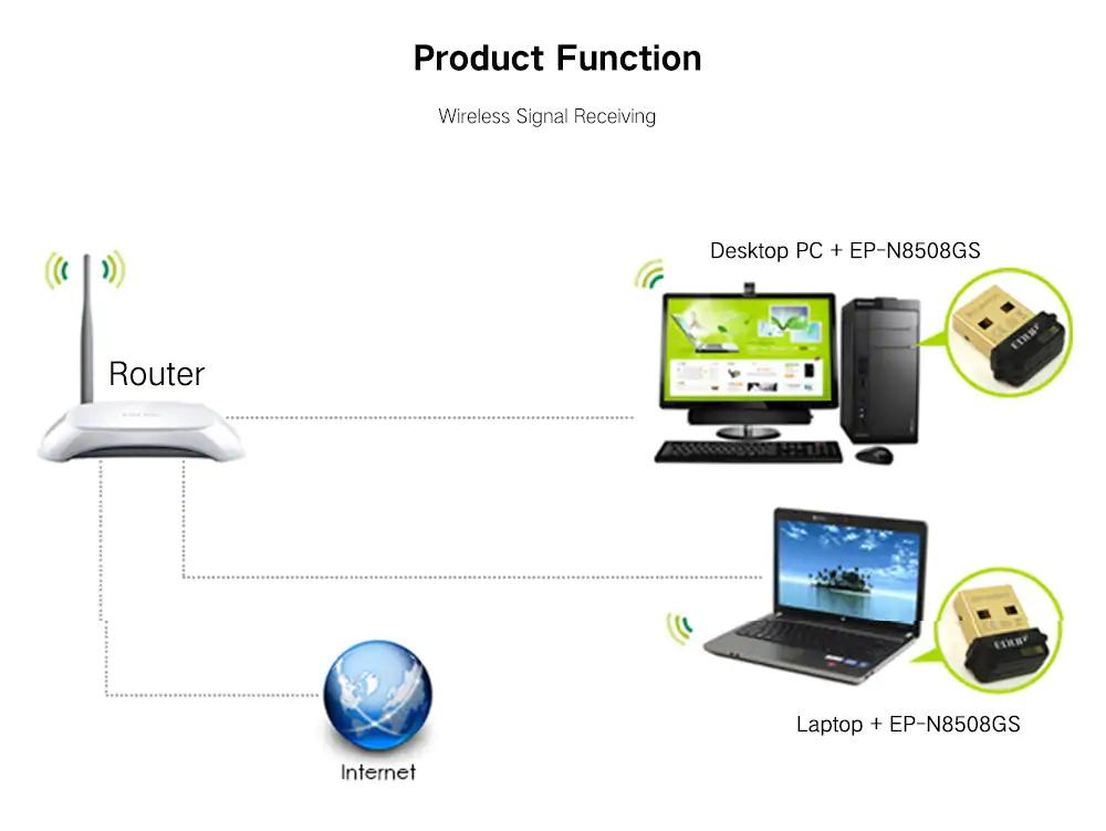 buy edup ep-n8508gs usb network adapter