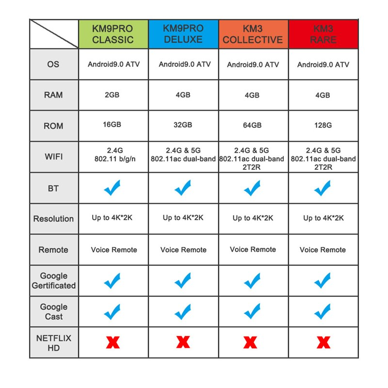 mecool km9 pro 32gb tv box price