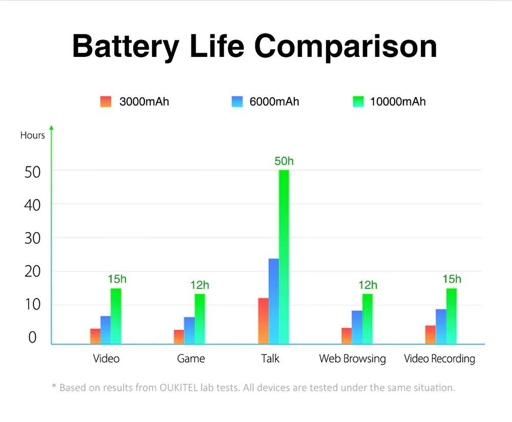 44a2b18783fb OUKITEL WP2 – Αγοράστε ένα από τα καλύτερα ανθεκτικά κινητά από το ...