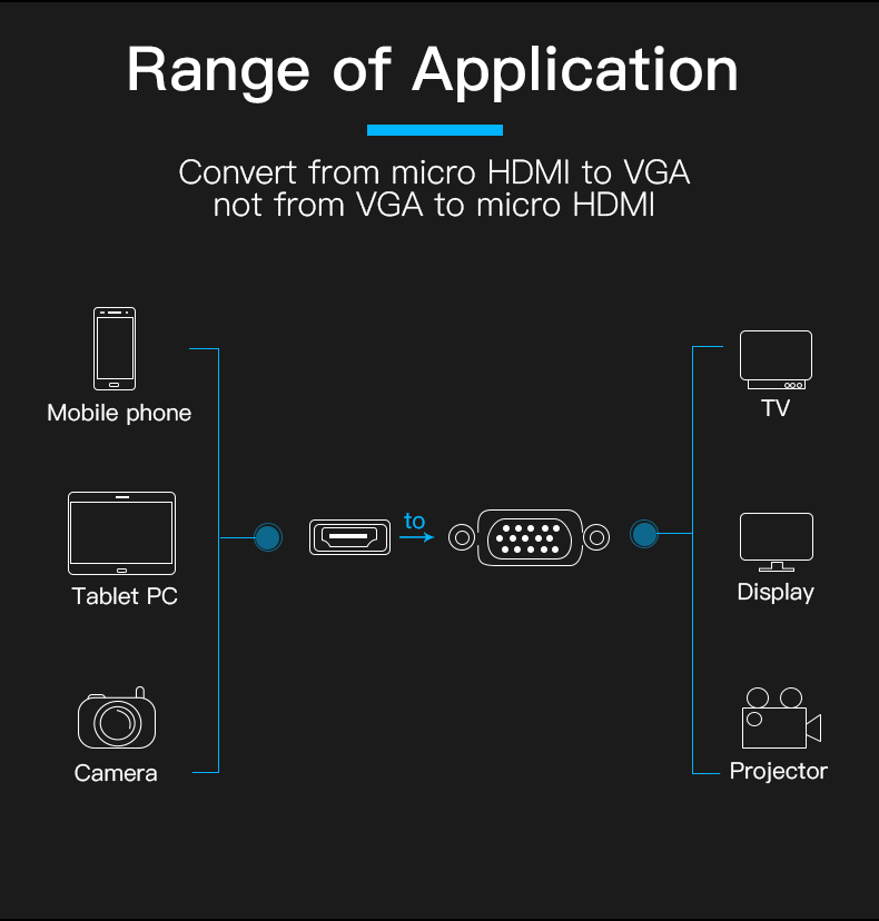 Vention Micro HDMI to VGA Adapter