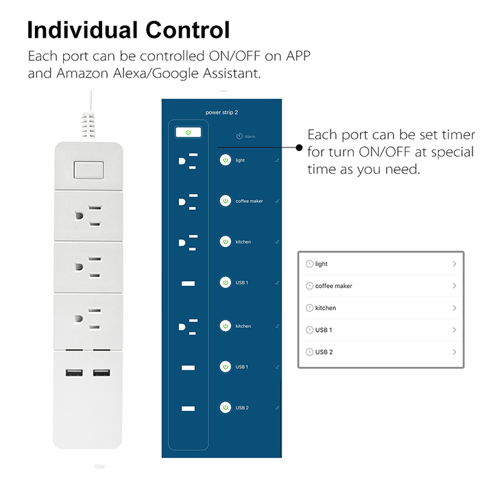all 5 ports (3 AC and 2 USB Ports) can be controlled ON/OFF independently via APP and Amazon Alexa / Google Assistant