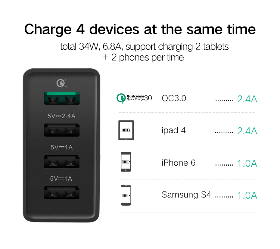 usb 3.0 fast charger