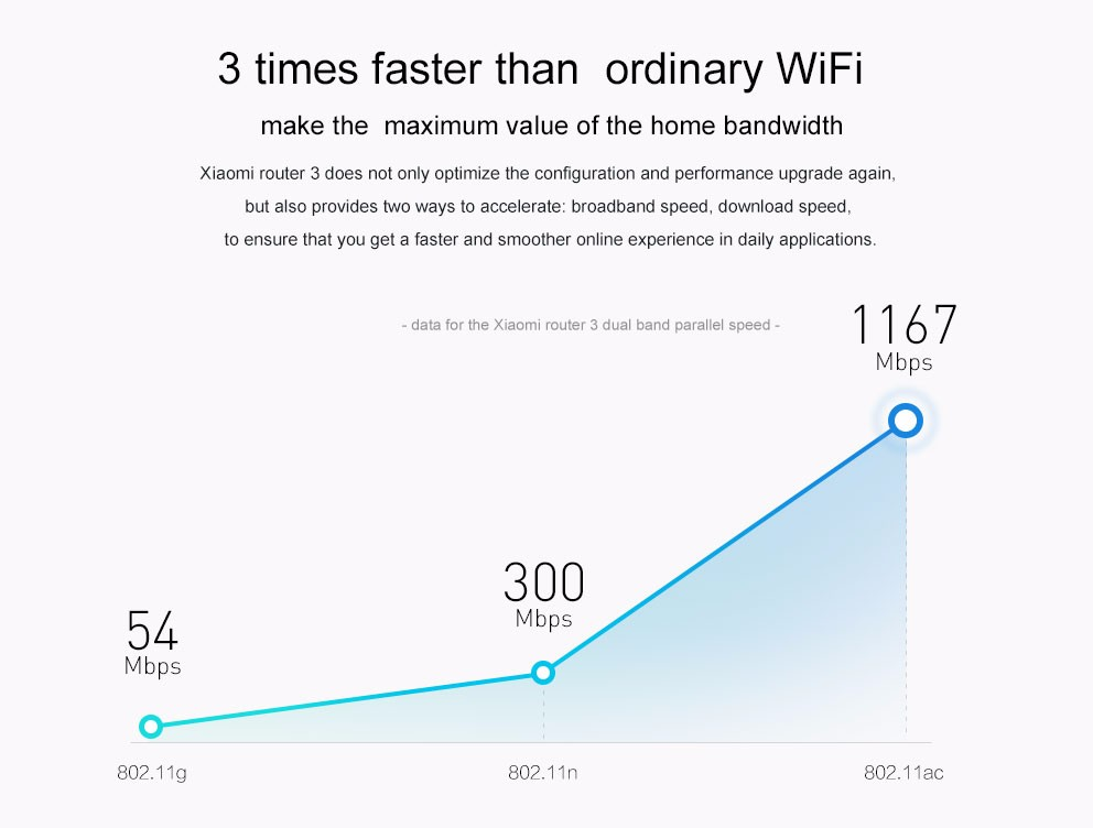 Xiaomi Wireless WiFi Router Portable Mini USB Adapter with 1TB Free Storage Cloud