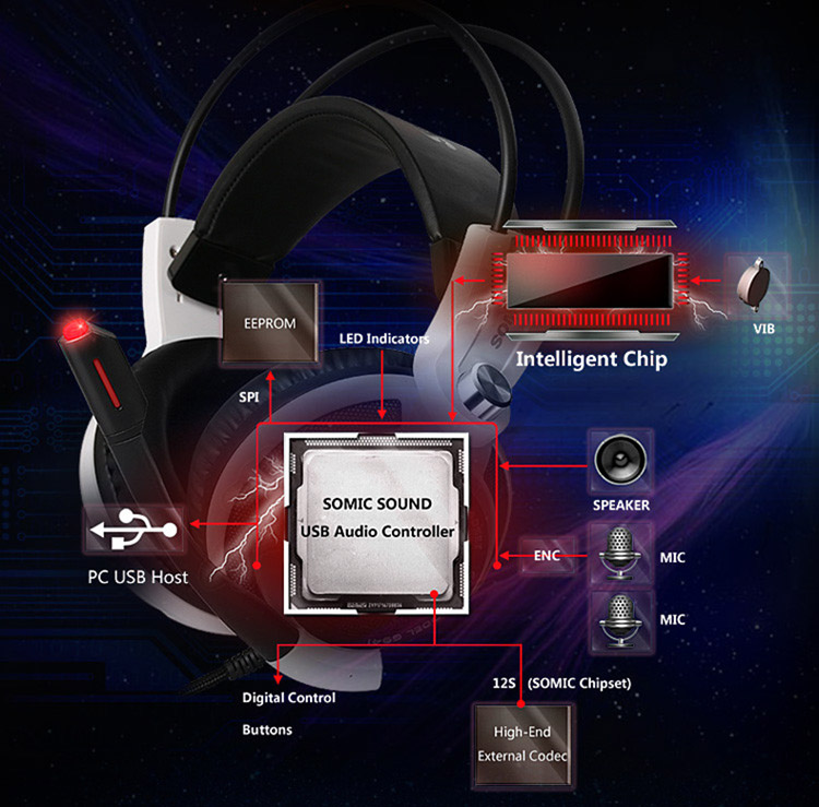 Somic G941 Gaming Headphone with Microphone Voice Control Virtual Surround